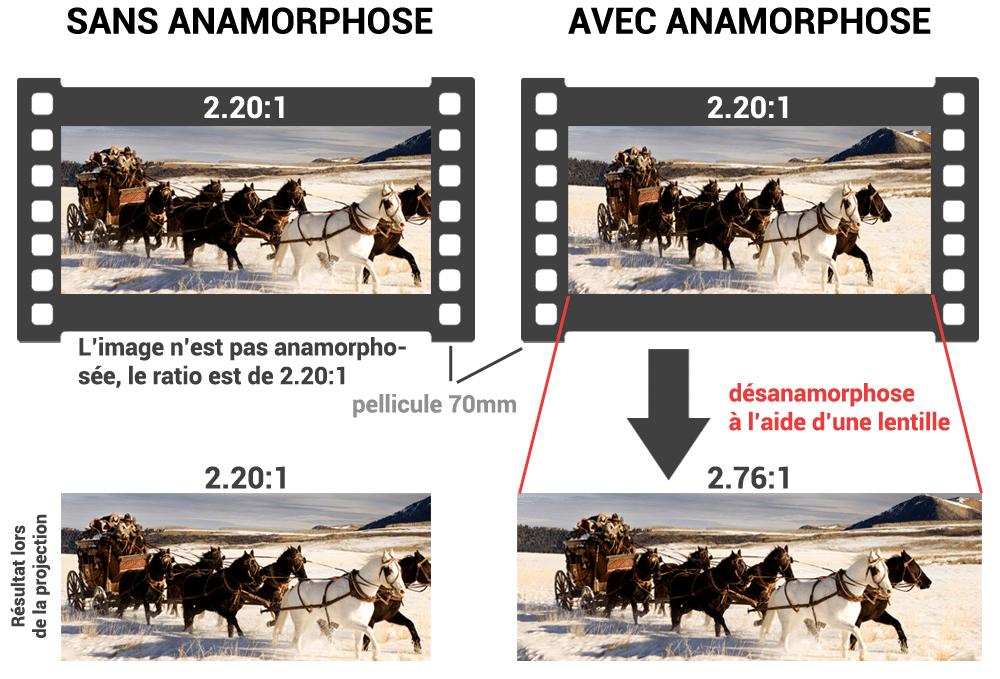 expliquer anamorphose 70mm ultra pana