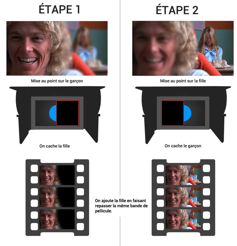 obtenir deux zone nettes dans une image recap